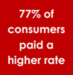 77 percent of consumers paid a higher rate